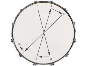 Standard procedure for tuning a drum head